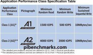 Application Class Performance Chart